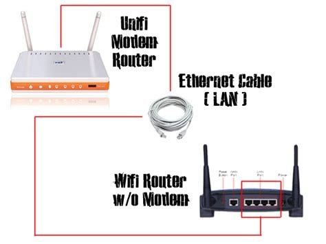 Pasang Wifi Router modem unifi wifi rosak tapi still nak pakai wifi hmm welcome to dinobytes official site