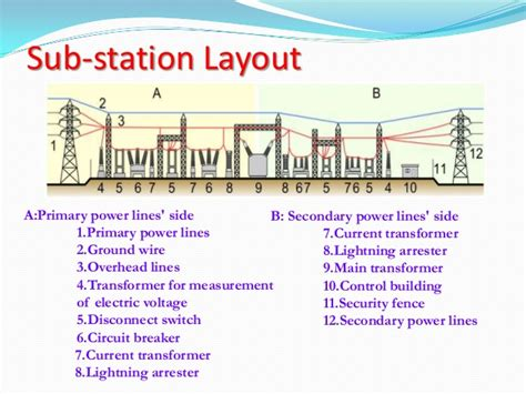 electrical power substation layout design and construction pdf electrical and electronics study portal substation