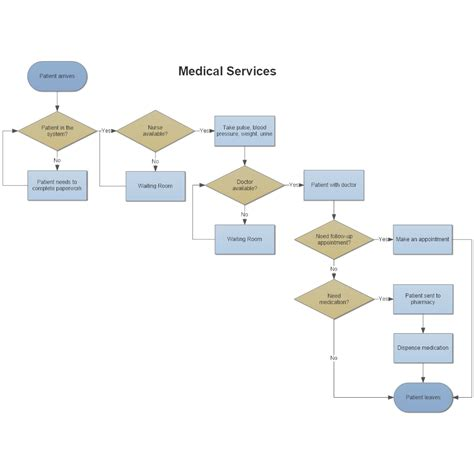office flowchart template services flowchart