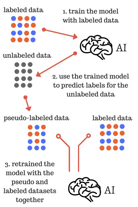 How To Be A Pseudo Supermodel by Pseudo Labeling A Simple Semi Supervised Learning Method