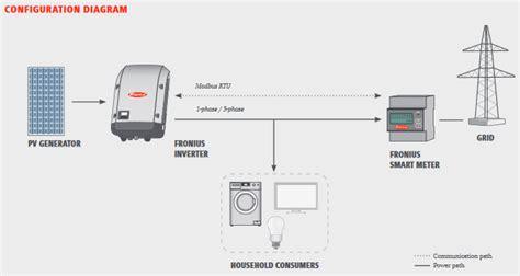 smart meter wiring diagram 26 wiring diagram images