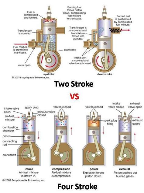 difference between and motor pdf difference between 2 stroke vs 4 stroke engine mech4study