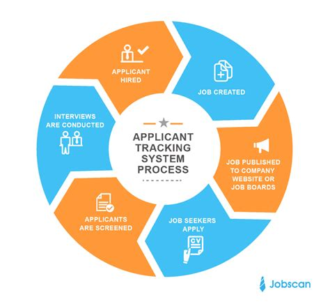 how do applicant tracking systems work