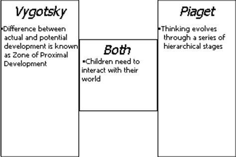piaget vs vygotsky venn diagram piaget and vygotsky compare and contrast mfawriting608 web fc2