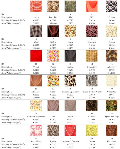 different types different types fabrics