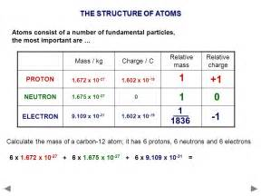 Electron Proton Mass 1 1 2 Atomic Structure Describe Protons Neutrons And