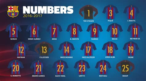 barcelona number fc barcelona squad numbers confirmed for 2016 17 fc