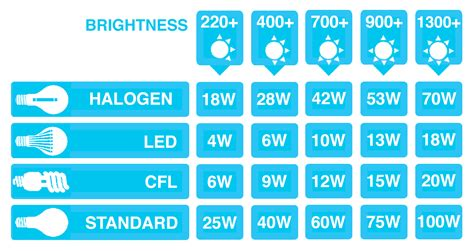 light bulb brightness chart how to find the right light bulb a by guide