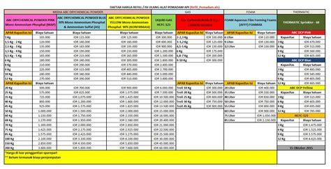 Refill Alat Pemadam Kebakaran daftar harga agen distributor importir apar tabung alat