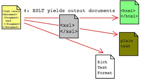 xslt pattern matching string roland bouman s blog transforming japanese and chinese