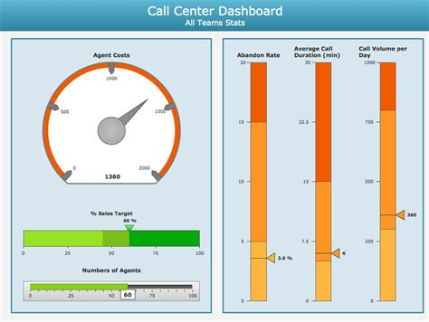 kpi for call center template meter dashboard solution conceptdraw