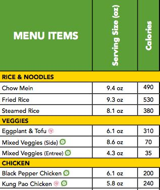15 Shocking Nutrition Facts From Your Favorite Fast Food ... Nutrition Menu Panda Express