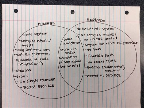 venn diagram of hinduism and buddhism february 2014 ms s class page 2