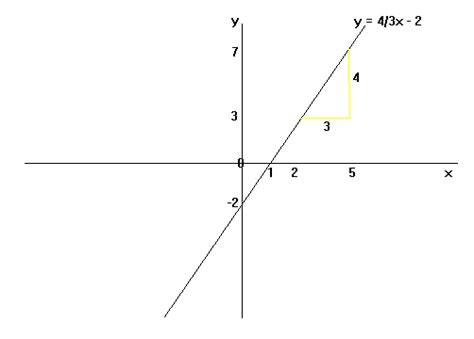Drawing Y Mx C by Equation Of A Line Maths Gcse Revision