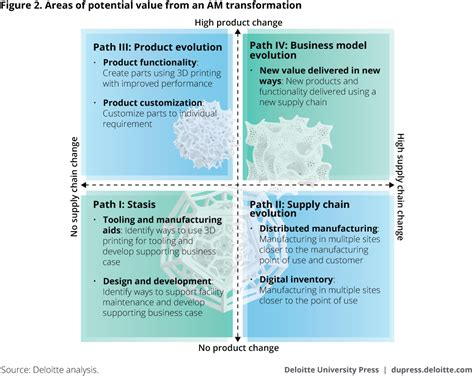 commercial print model requirements 3d printing and business capabilities deloitte insights