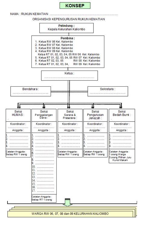 aturan membuat struktur organisasi rukun kematian rohmadfapertanian peternakan kediri