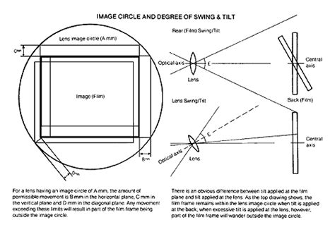 swing and tilt lenses introduction to large format part iii