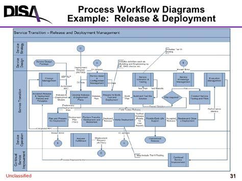 release management workflow diagram disa itsm v1 3