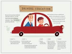 Drivers Ed Auto Biography I Flunked Driver S Ed