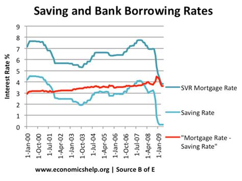 current bank mortgage rates household savings in uk economics help