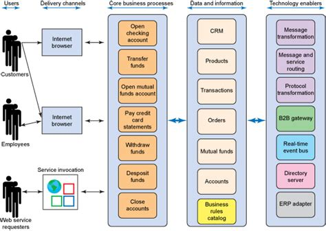 architecture diagram of software project enterprise software architecture diagram exle