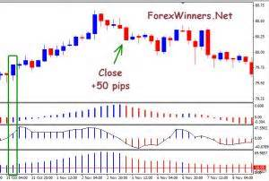forex cpi candlestick pattern indicator by john powell mt4 forex winners free download page 21
