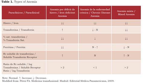 Iron Studies Table by Iron Studies Anemia Table