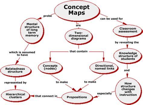 concept diagram template concept map of concept maps figure 1