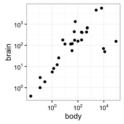 ggplot theme tick marks ggplot2 axis scales and transformations easy guides