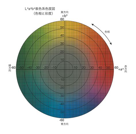 color difference 色差 color difference japaneseclass jp