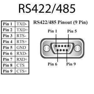 what are the differences of rs 232, rs 422/485 serial