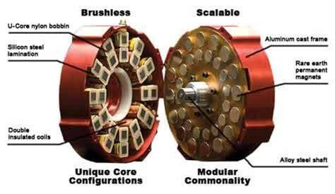 electrical design maker brushless dc motor brushless dc motor technology jpg
