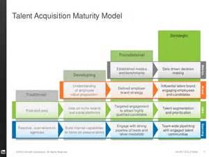 linkedin maturity model