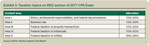 sections of cpa changes to the 2017 cpa exam an opportunity to further