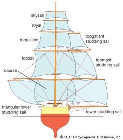 sailboat meaning in spanish 192 best images about veleros diagramas on pinterest