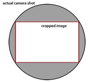 camera basics how does a circular lens produce