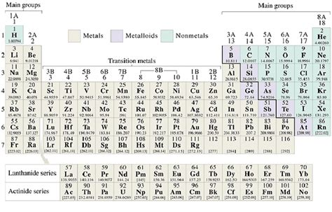 Form Periodic Table by Periodic Table Form Electronic Configuration And The