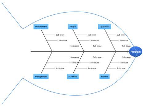 communication caign template project management effective communication a challenge