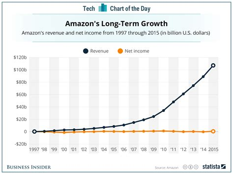 chart amazon dwarfs u s retailers in terms of market cap one simple chart that shows amazon s relentless focus on