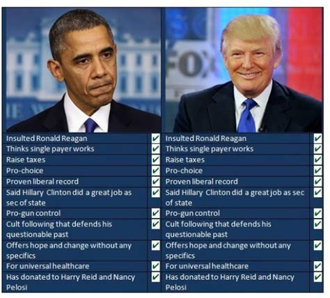 donald trump vs obama 17 reasons why we believe trump voted for obama in 2008