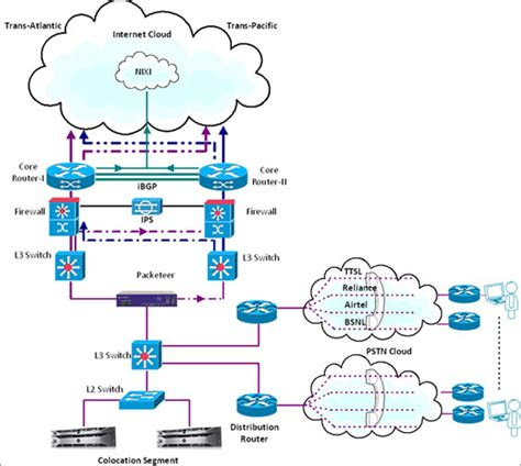 leased line diagram leased lines images