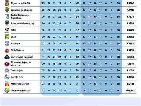 Calendario Liga Mx Apertura 2017 Pdf Calendario De La Liga Mx 2016 Calendar Template 2017