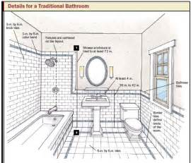 How To Design A Bathroom Floor Plan bathroom design amp planning tips taymor