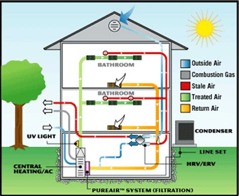 House System by Air Filtration Purificaton Joyce Cooling Heating