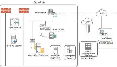 server topology diagram lync server 2013 reference topology for medium size