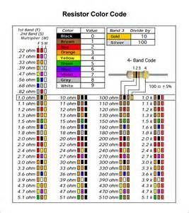 resistors color code electrical resistance color code www imgkid the