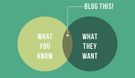 Blog This Sometimes Going Back To Basics Leads To The Basics Points You Need To