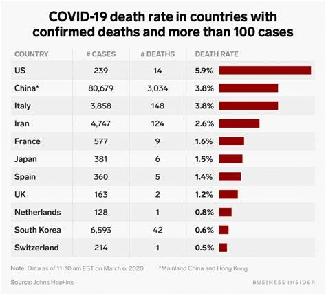 chart shows  countries current coronavirus death