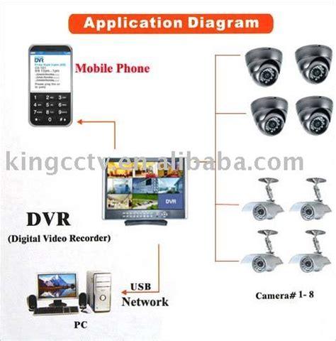 cctv camera system installation | www.pixshark.com