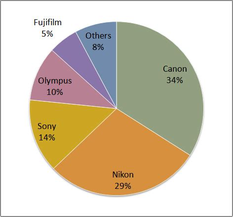 2014 market share of mirrorless camera how much is it in
